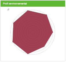 Profil environnemental d un etablissement Clef Verte
