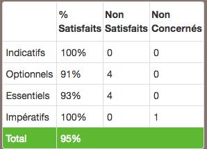 Taux de satisfaction aux criteres du label Clef Verte